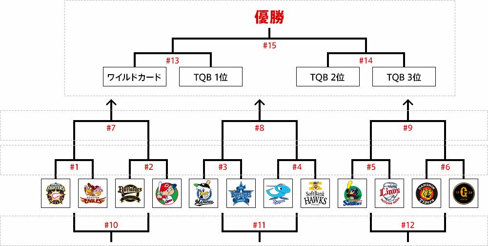 2019 ジュニア Npb12 球団 トーナメント